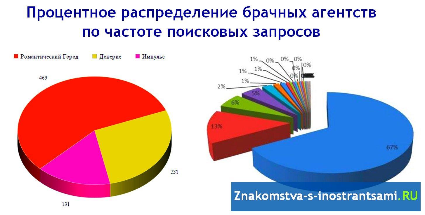 рейтинг брачных агентств Москвы